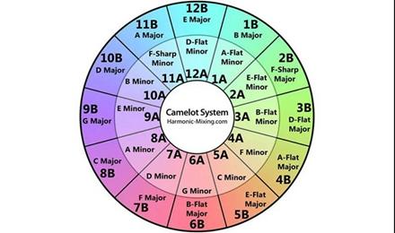 如何使用Camelot圈来提升你的DJ技巧